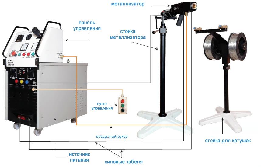 Схема подключения установки электродуговой металлизации